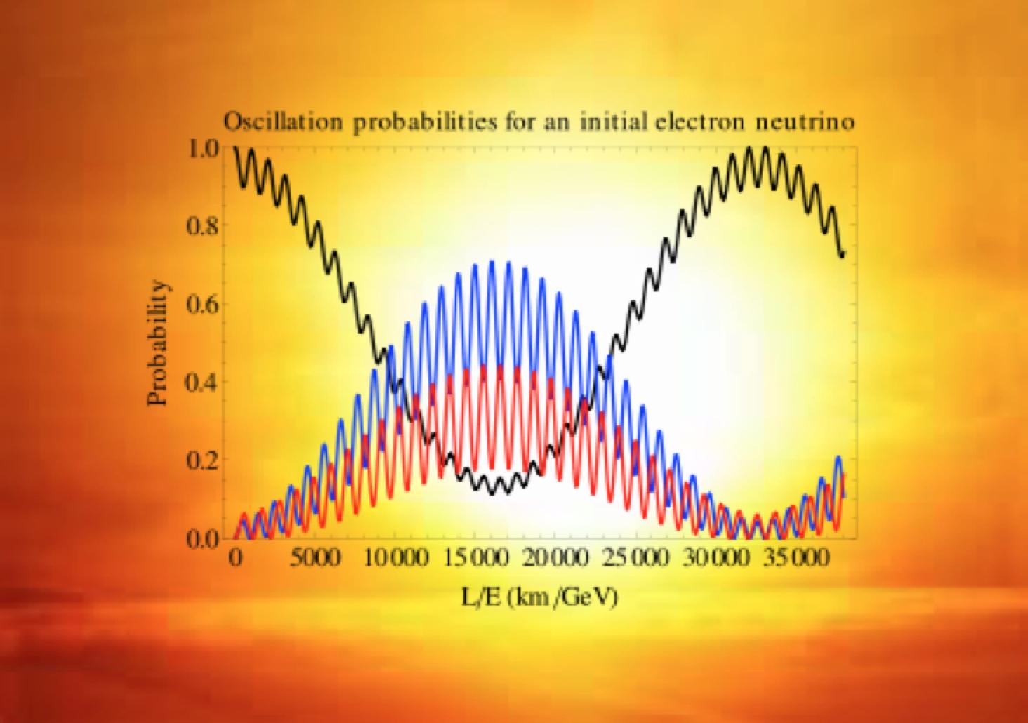How to Detect Solar Neutrinos